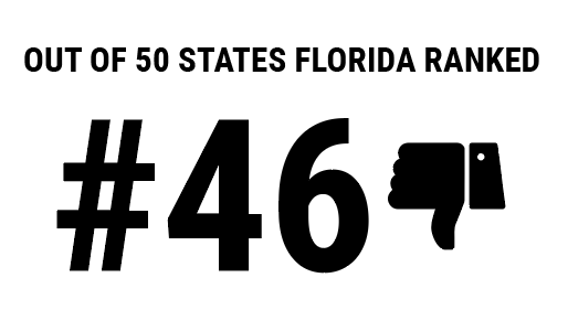 Florida ranked 46 out of 50 states